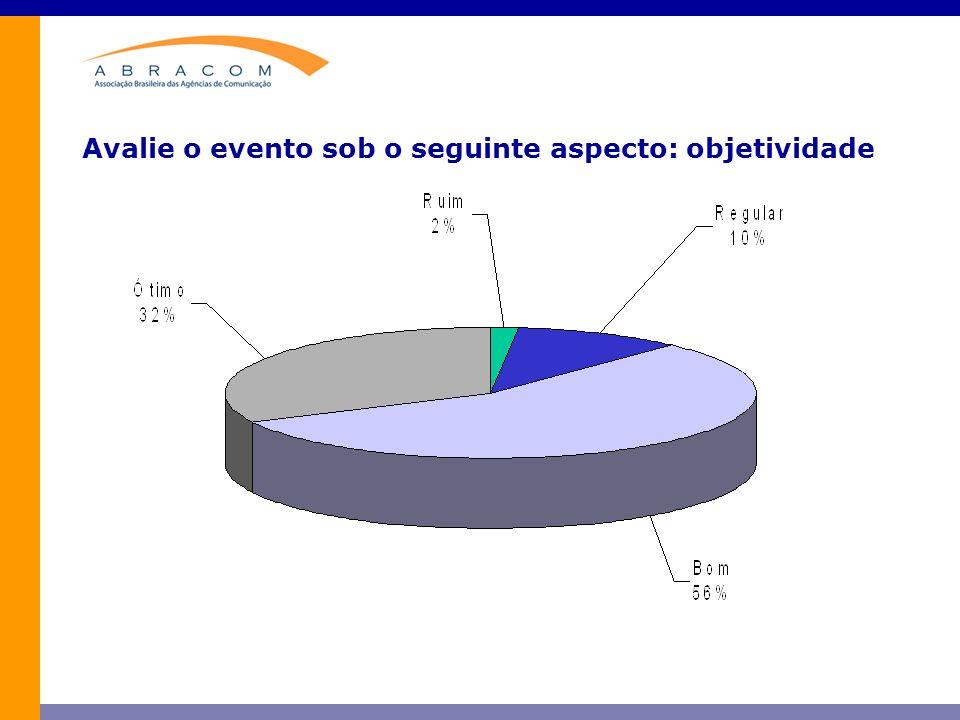 Avalie o evento sob o seguinte aspecto: objetividade