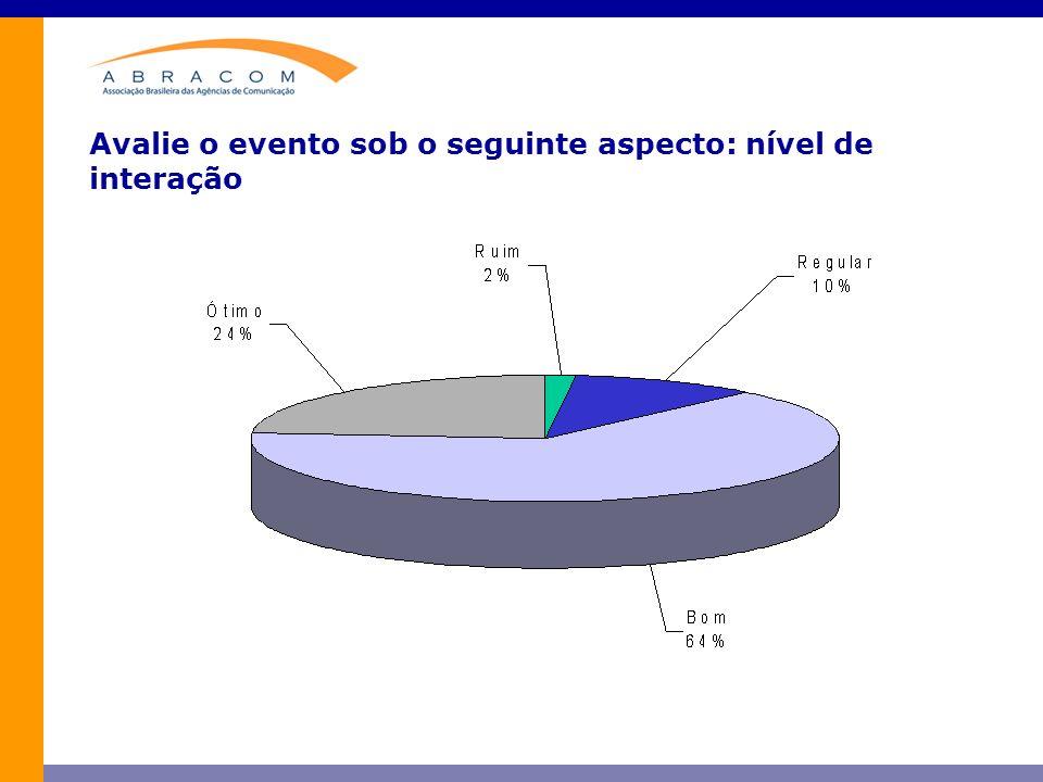 Avalie o evento sob o seguinte aspecto: nível de interação