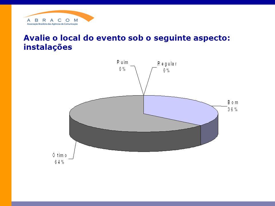Avalie o local do evento sob o seguinte aspecto: instalações