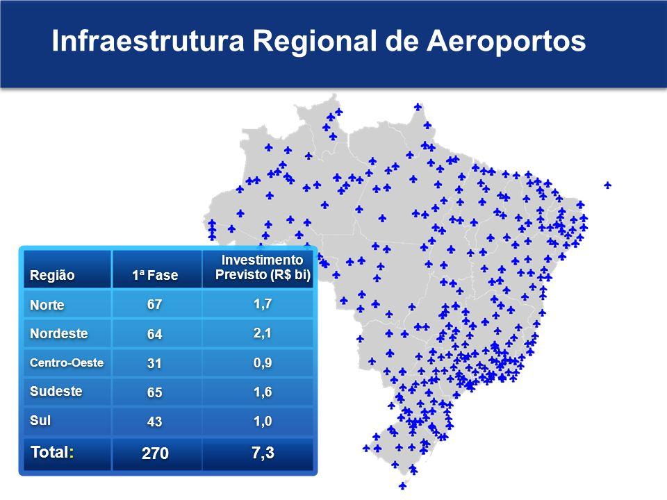 Região Norte Nordeste Centro-Oeste Sudeste Sul Total: Região Norte Nordeste Centro-Oeste Sudeste Sul Total: Investimento Previsto (R$ bi) 1,7 2,1 0,9
