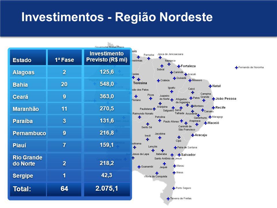 Investimento Previsto (R$ mi) 125,6 548,0 363,0 270,5 131,6 216,8 159,1 218,2 42,3 2.075,1 Investimento Previsto (R$ mi) 125,6 548,0 363,0 270,5 131,6