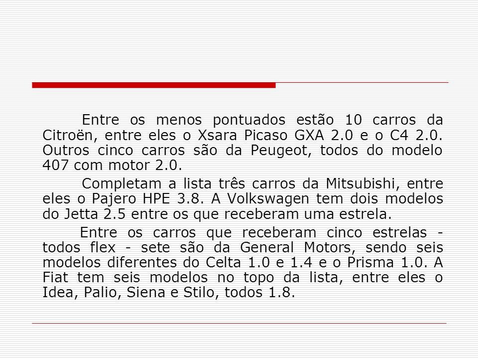 Entre os menos pontuados estão 10 carros da Citroën, entre eles o Xsara Picaso GXA 2.0 e o C4 2.0. Outros cinco carros são da Peugeot, todos do modelo