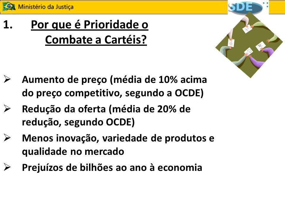 1.Por que é Prioridade o Combate a Cartéis? Aumento de preço (média de 10% acima do preço competitivo, segundo a OCDE) Redução da oferta (média de 20%
