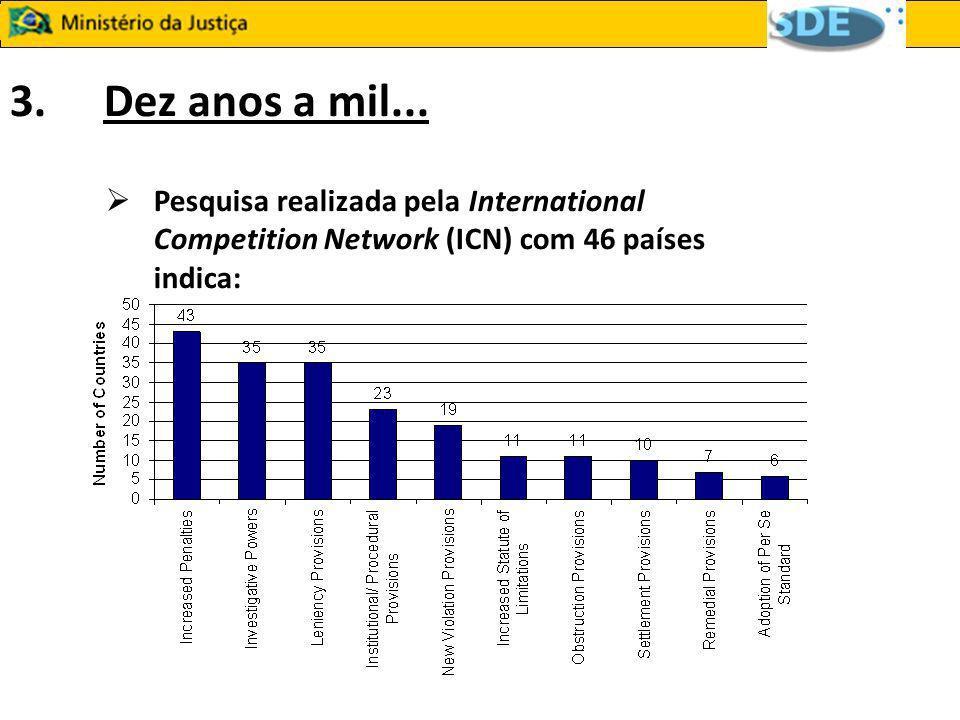 3.Dez anos a mil... Pesquisa realizada pela International Competition Network (ICN) com 46 países indica: