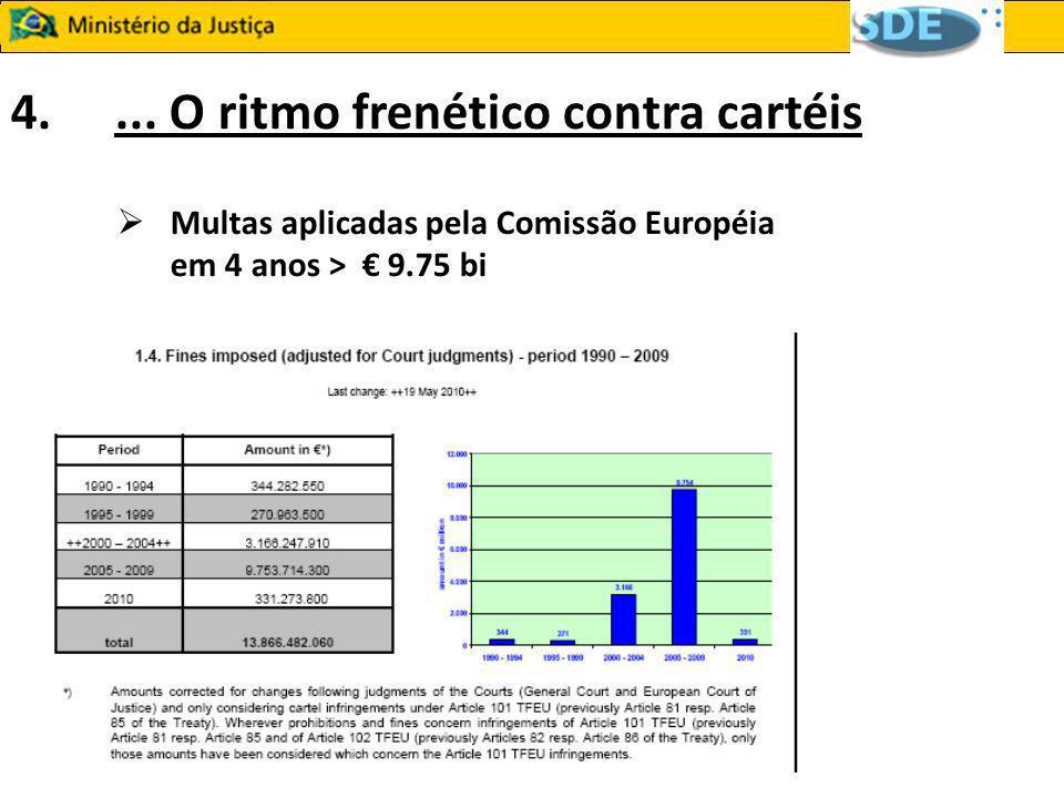 4.... O ritmo frenético contra cartéis Multas aplicadas pela Comissão Européia em 4 anos > 9.75 bi