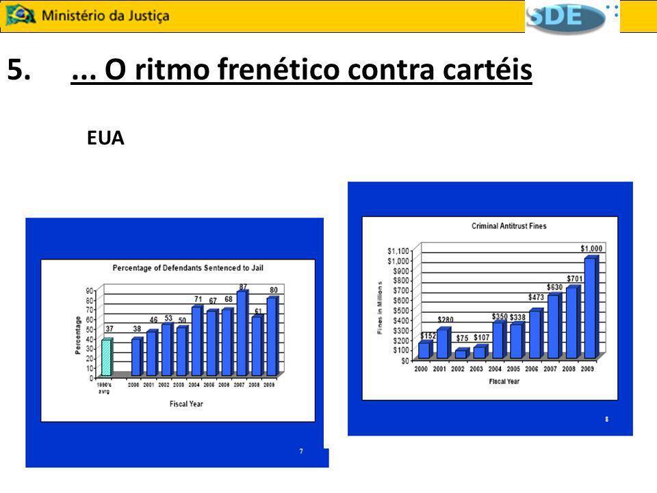 6.O Brasil faz parte dessa empreitada Crescimento exponencial de multas impostas / acordos realizados pelo CADE Arrecadação do Fundo Federal de Direitos Difusos (1994 – 2009) (em mil)