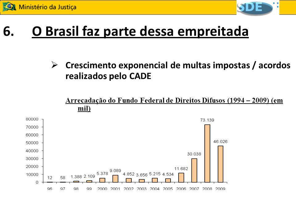 6.O Brasil faz parte dessa empreitada Crescimento exponencial de multas impostas / acordos realizados pelo CADE Arrecadação do Fundo Federal de Direit
