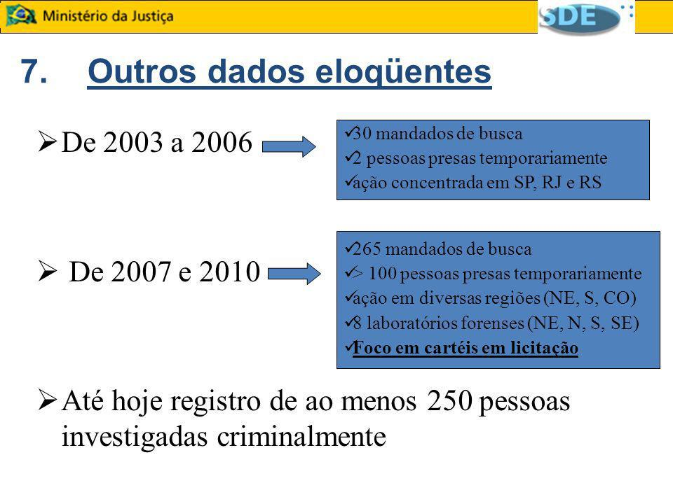 7.Outros dados eloqüentes De 2003 a 2006 De 2007 e 2010 Até hoje registro de ao menos 250 pessoas investigadas criminalmente 30 mandados de busca 2 pe