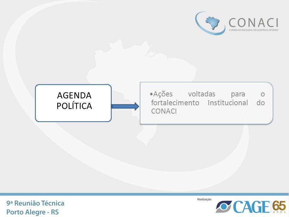 AGENDA POLÍTICA Ações voltadas para o fortalecimento Institucional do CONACI Proposta de Trabalho Estabelecer uma agenda permanente de contatos com au