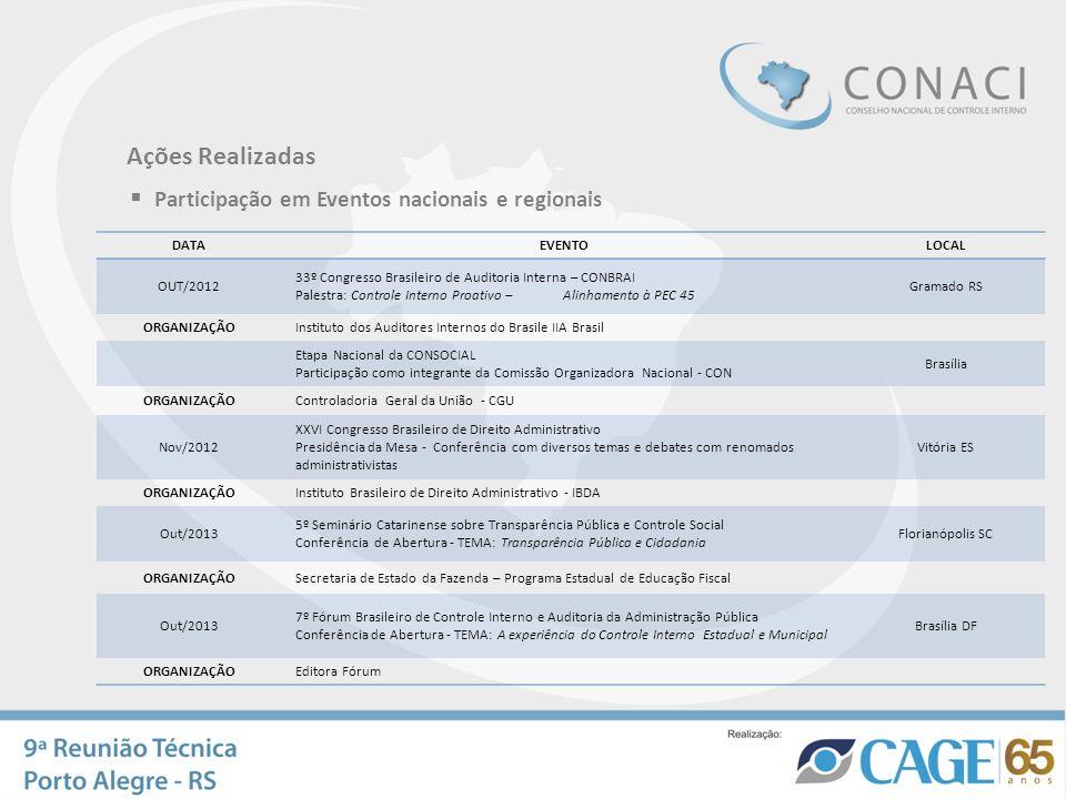 Ações Realizadas Participação em Eventos nacionais e regionais DATAEVENTOLOCAL OUT/2012 33º Congresso Brasileiro de Auditoria Interna – CONBRAI Palest