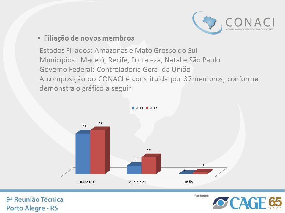 Filiação de novos membros Estados Filiados: Amazonas e Mato Grosso do Sul Municípios: Maceió, Recife, Fortaleza, Natal e São Paulo. Governo Federal: C
