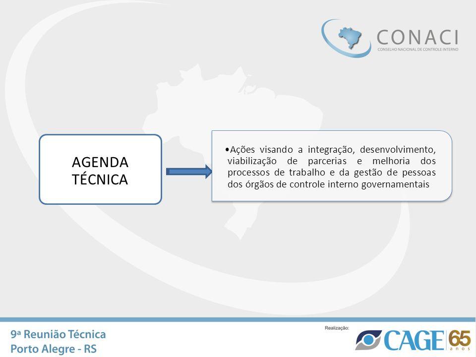 AGENDA TÉCNICA Ações visando a integração, desenvolvimento, viabilização de parcerias e melhoria dos processos de trabalho e da gestão de pessoas dos