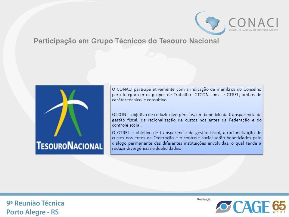 Participação em Grupo Técnicos do Tesouro Nacional 23 O CONACI participa ativamente com a indicação de membros do Conselho para integrarem os grupos d