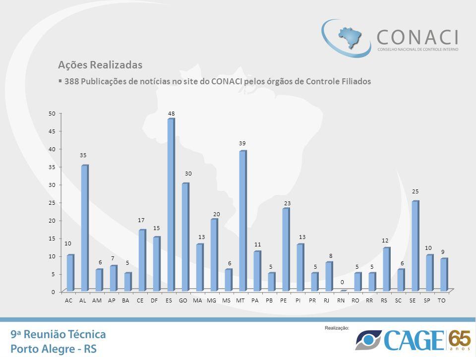 Ações Realizadas 388 Publicações de notícias no site do CONACI pelos órgãos de Controle Filiados