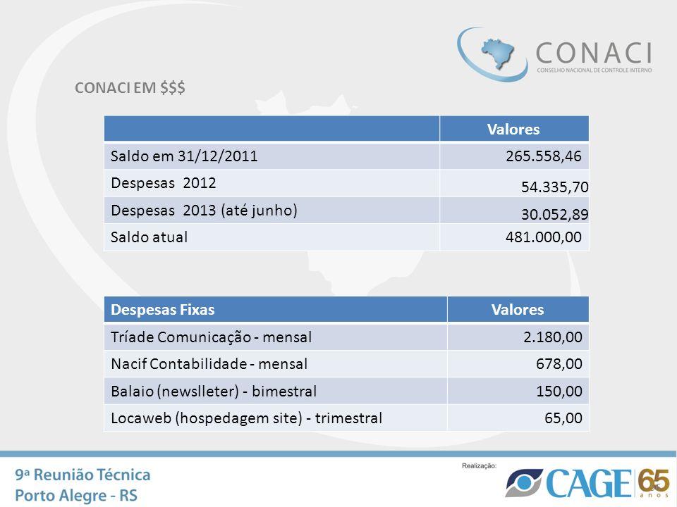 CONACI EM $$$ 36 Valores Saldo em 31/12/2011265.558,46 Despesas 2012 54.335,70 Despesas 2013 (até junho) 30.052,89 Saldo atual481.000,00 Despesas Fixa