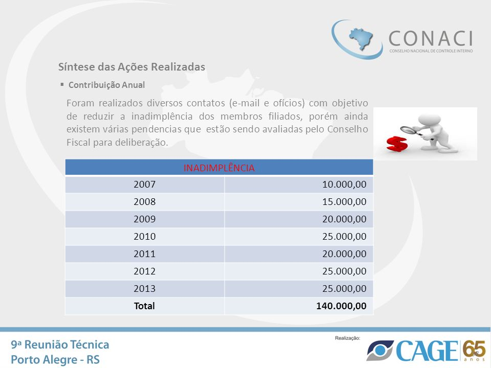 Síntese das Ações Realizadas Contribuição Anual Foram realizados diversos contatos (e-mail e ofícios) com objetivo de reduzir a inadimplência dos memb