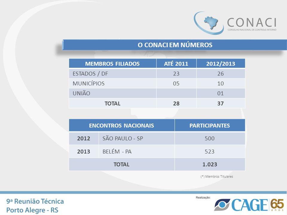 O CONACI EM NÚMEROS MEMBROS FILIADOSATÉ 20112012/2013 ESTADOS / DF2326 MUNICÍPIOS0510 UNIÃO01 TOTAL2837 ENCONTROS NACIONAISPARTICIPANTES 2012SÃO PAULO