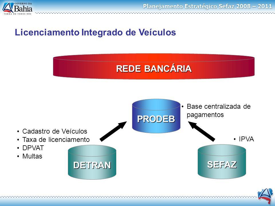 PRODEB SEFAZ DETRAN REDE BANCÁRIA Base centralizada de pagamentos Cadastro de Veículos Taxa de licenciamento DPVAT Multas IPVA Licenciamento Integrado