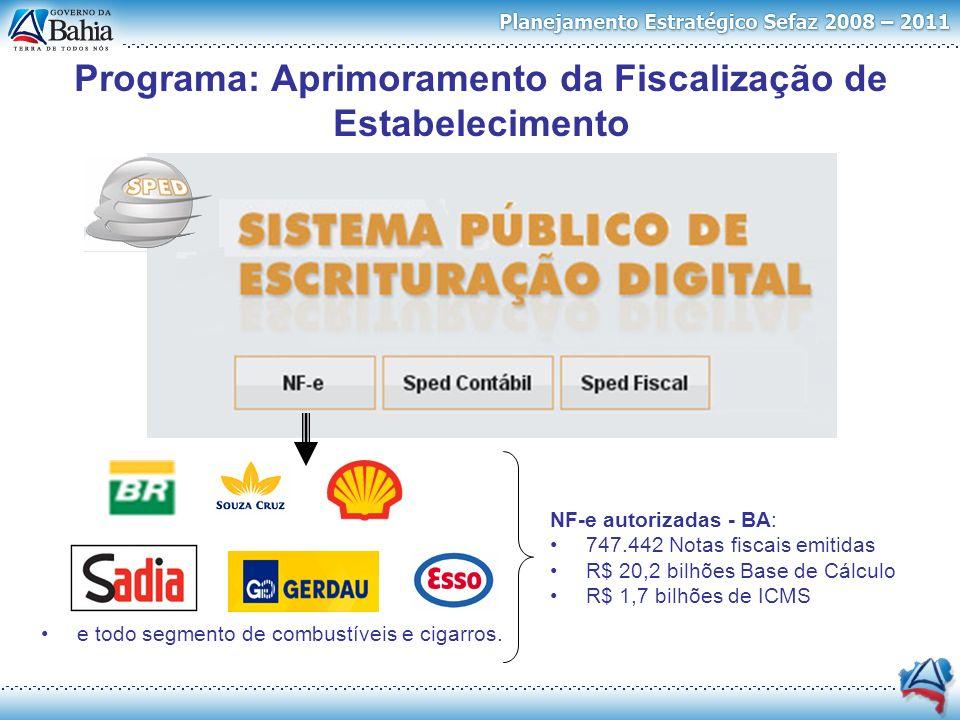 Programa: Aprimoramento da Fiscalização de Estabelecimento NF-e autorizadas - BA: 747.442 Notas fiscais emitidas R$ 20,2 bilhões Base de Cálculo R$ 1,