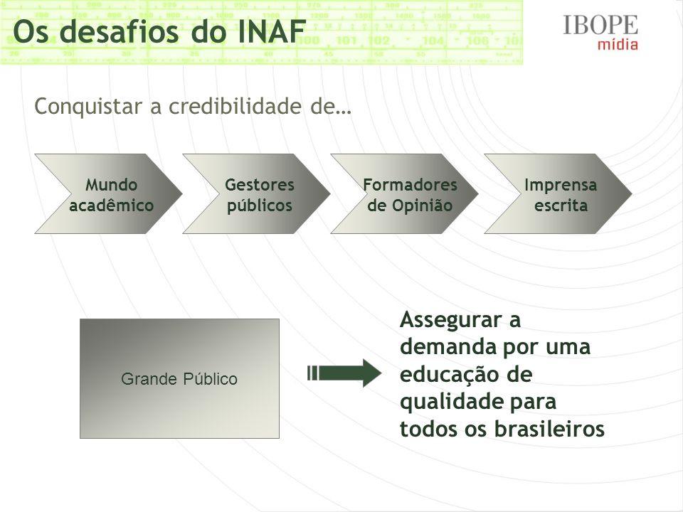 Os desafios do INAF Mundo acadêmico Gestores públicos Formadores de Opinião Imprensa escrita Conquistar a credibilidade de… Grande Público Assegurar a