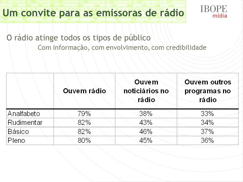 Um convite para as emissoras de rádio O rádio atinge todos os tipos de público Com informação, com envolvimento, com credibilidade