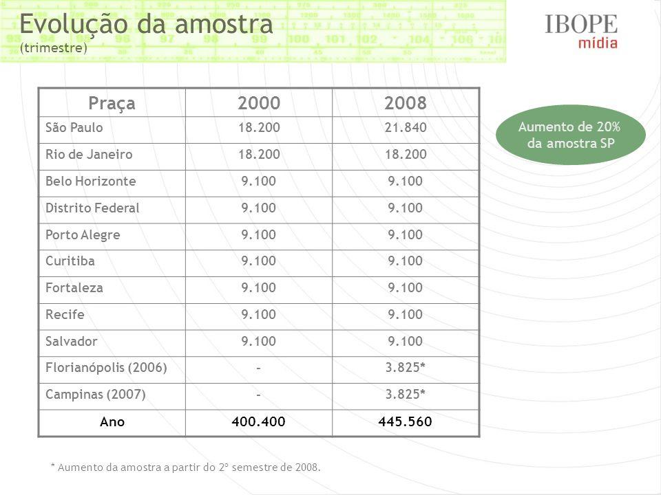 Evolução da amostra (trimestre) Praça20002008 São Paulo18.20021.840 Rio de Janeiro18.200 Belo Horizonte9.100 Distrito Federal9.100 Porto Alegre9.100 C