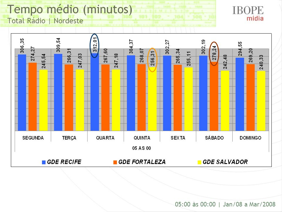 Tempo médio (minutos) Total Rádio | Nordeste 05:00 à s 00:00 | Jan/08 a Mar/2008