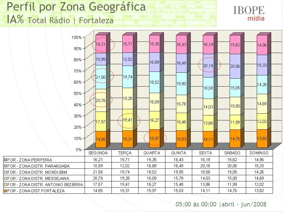 Perfil por Zona Geográfica IA% Total Rádio | Fortaleza 05:00 à s 00:00 |abril - jun/2008