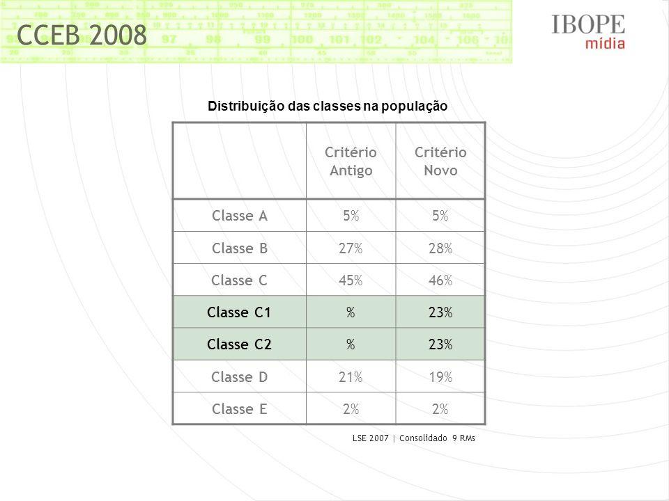 CCEB 2008 Critério Antigo Critério Novo Classe A5% Classe B27%27%28%28% Classe C45%46% Classe C1%23% Classe C2%23% Classe D21%19% Classe E2%2%2% Distr