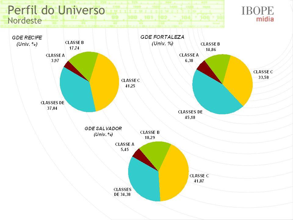 Perfil do Universo Nordeste