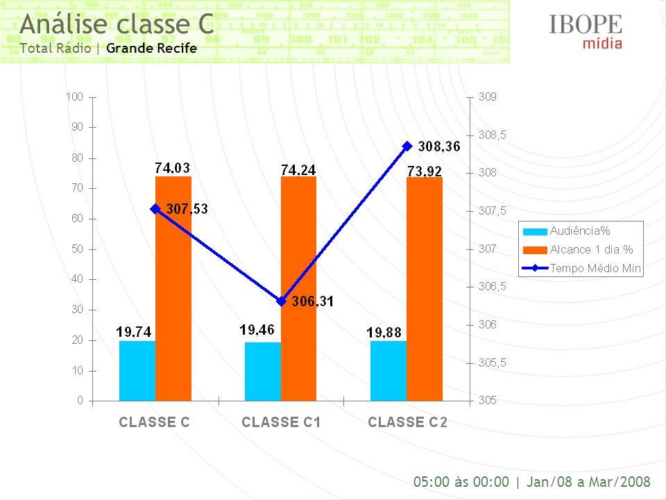 Análise classe C Total Rádio | Grande Recife 05:00 à s 00:00 | Jan/08 a Mar/2008