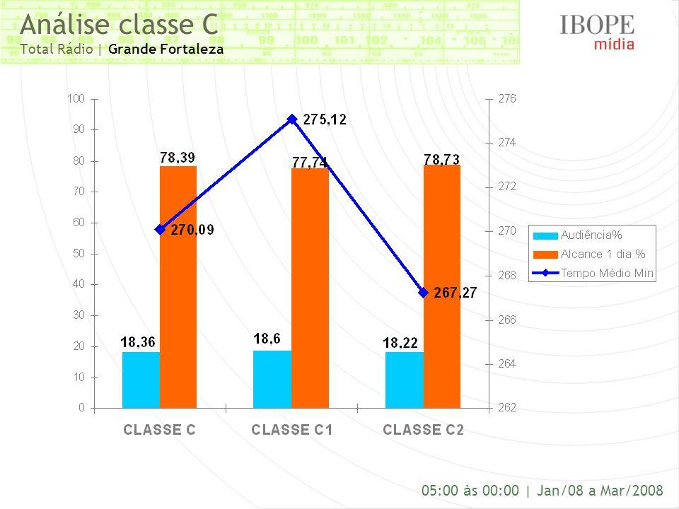 Análise classe C Total Rádio | Grande Fortaleza 05:00 à s 00:00 | Jan/08 a Mar/2008