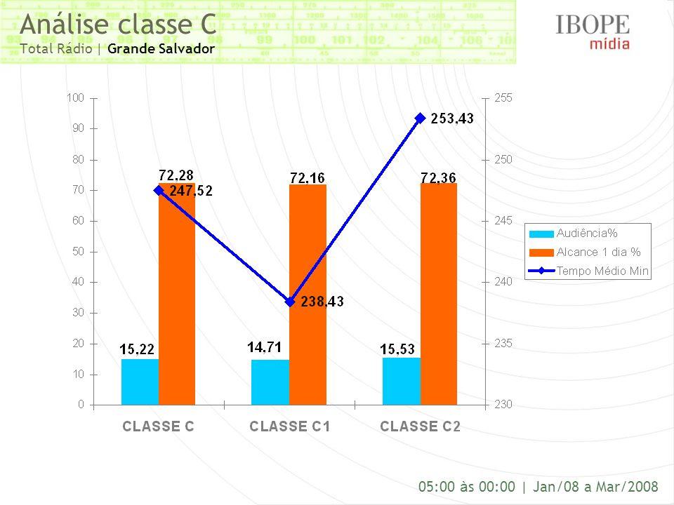 Análise classe C Total Rádio | Grande Salvador 05:00 à s 00:00 | Jan/08 a Mar/2008
