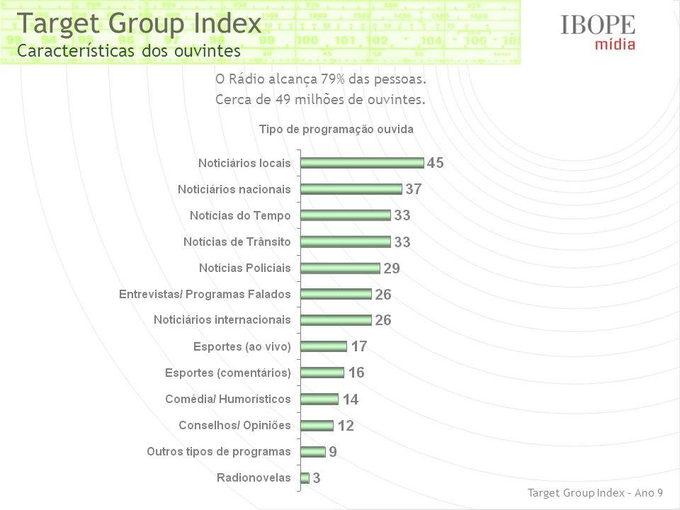 Target Group Index Características dos ouvintes O Rádio alcança 79% das pessoas. Cerca de 49 milhões de ouvintes. Target Group Index – Ano 9