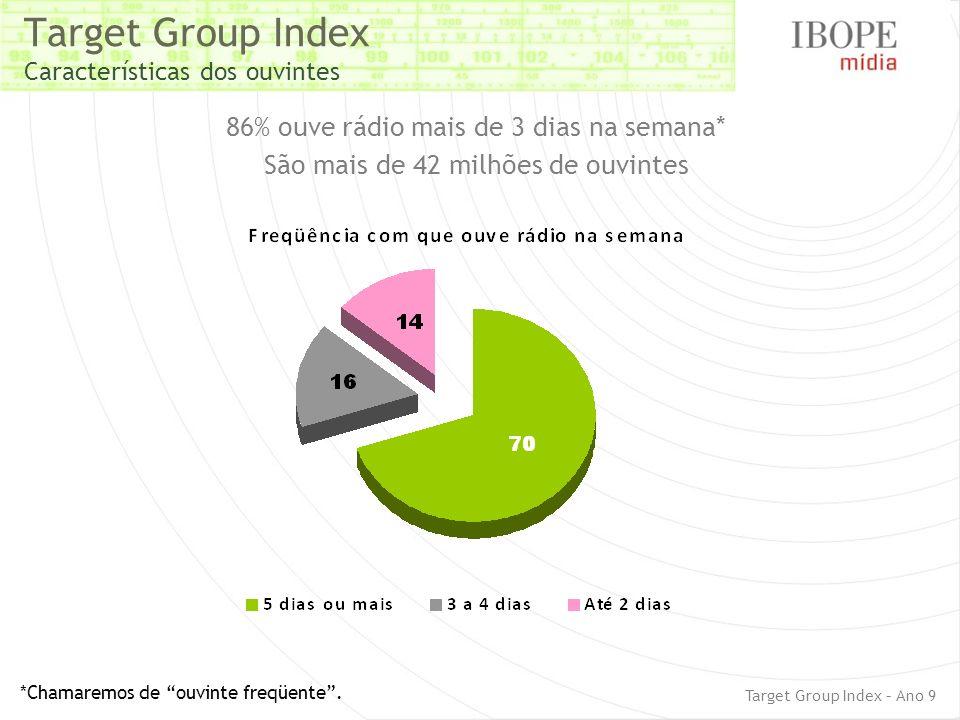Target Group Index Características dos ouvintes 86% ouve rádio mais de 3 dias na semana* São mais de 42 milhões de ouvintes *Chamaremos de ouvinte fre