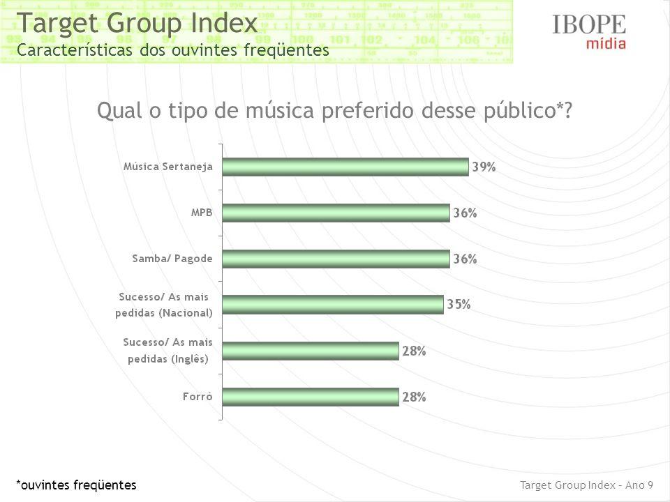 Target Group Index Características dos ouvintes freqüentes Qual o tipo de música preferido desse público*? *ouvintes freqüentes Target Group Index – A