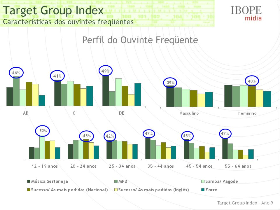 Target Group Index Características dos ouvintes freqüentes Perfil do Ouvinte Freqüente Target Group Index – Ano 9