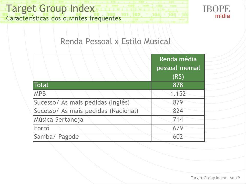 Target Group Index Características dos ouvintes freqüentes Renda Pessoal x Estilo Musical Target Group Index – Ano 9 Renda média pessoal mensal (R$) T
