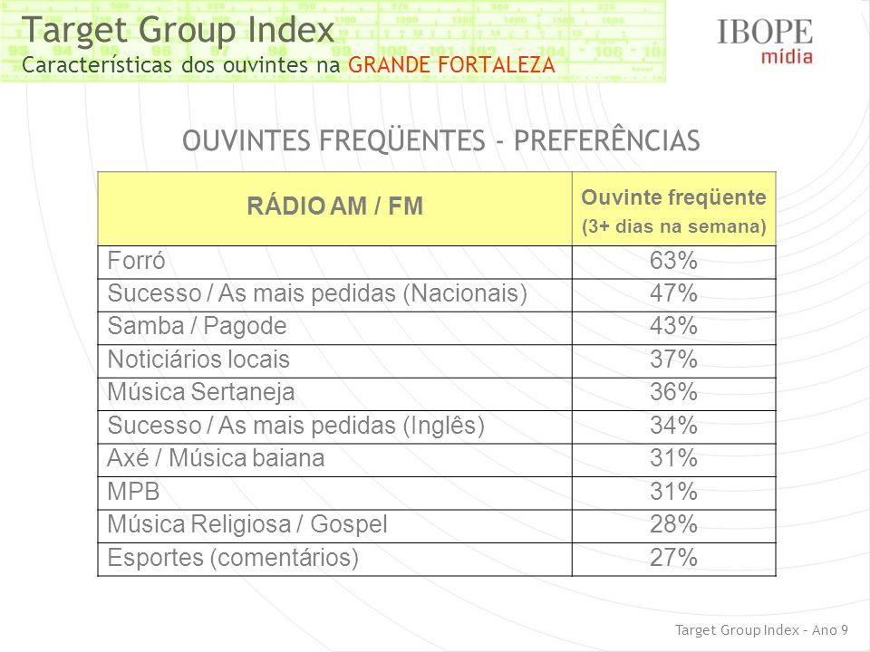Target Group Index Características dos ouvintes na GRANDE FORTALEZA Target Group Index – Ano 9 RÁDIO AM / FM Ouvinte freqüente (3+ dias na semana) For