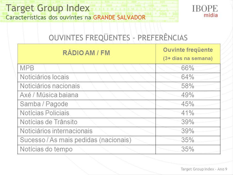 Target Group Index Características dos ouvintes na GRANDE SALVADOR Target Group Index – Ano 9 OUVINTES FREQÜENTES - PREFERÊNCIAS RÁDIO AM / FM Ouvinte