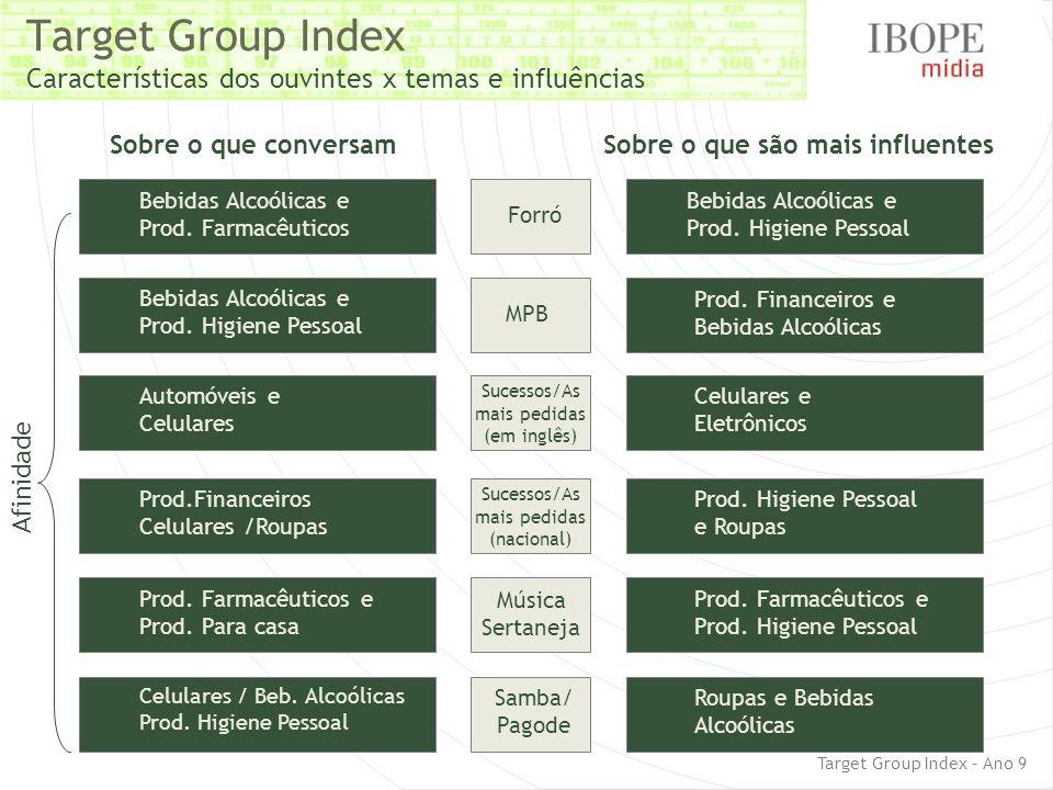 Target Group Index Características dos ouvintes x temas e influências Sobre o que conversamSobre o que são mais influentes Forró Bebidas Alcoólicas e