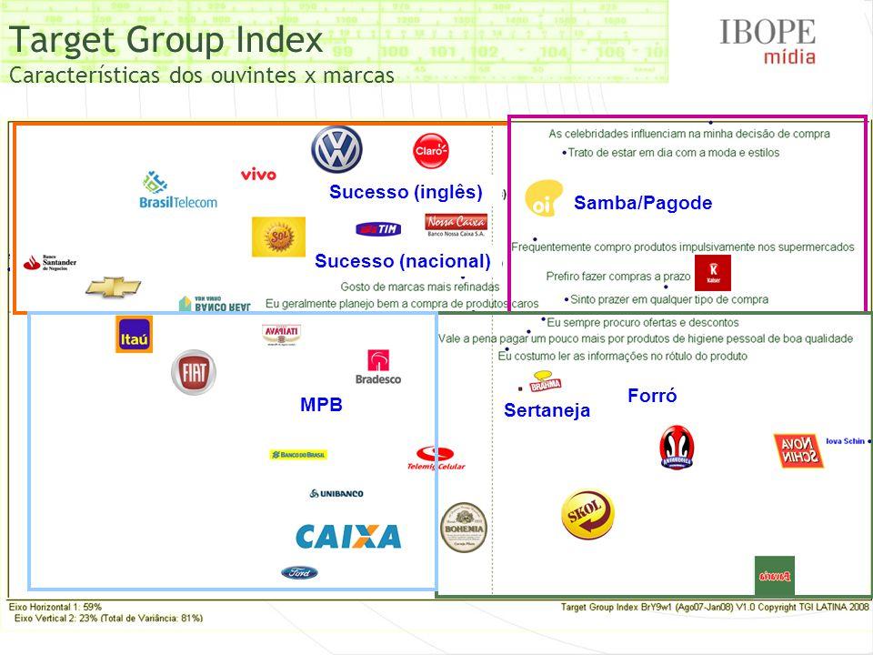 Target Group Index Características dos ouvintes x marcas MPB Samba/Pagode Sucesso (inglês) Sucesso (nacional) Forró Sertaneja
