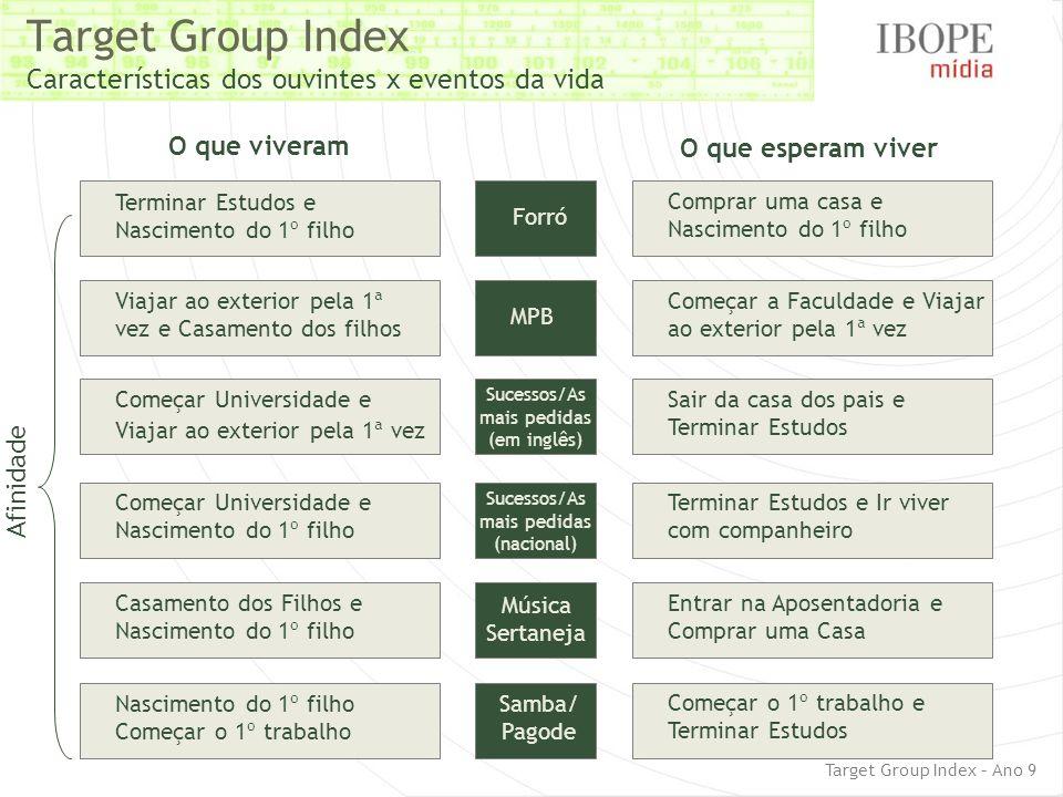 Target Group Index Características dos ouvintes x eventos da vida O que viveram O que esperam viver Afinidade Forró Terminar Estudos e Nascimento do 1