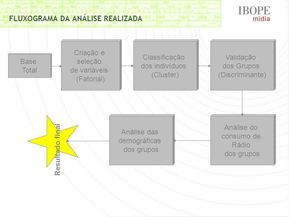 FLUXOGRAMA DA ANÁLISE REALIZADA Resultado final Base Total Criação e seleção de variáveis (Fatorial) Classificação dos indivíduos (Cluster) Validação