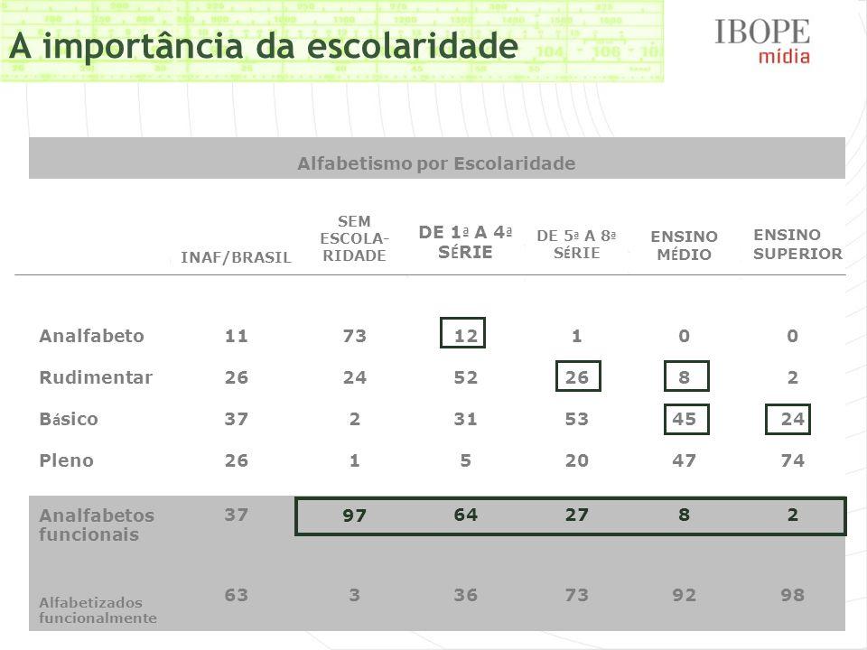 A importância da escolaridade Alfabetismo por Escolaridade INAF/BRASIL SEM ESCOLA- RIDADE DE 1 ª A 4 ª S É RIE DE 5 ª A 8 ª S É RIE ENSINO M É DIO (20