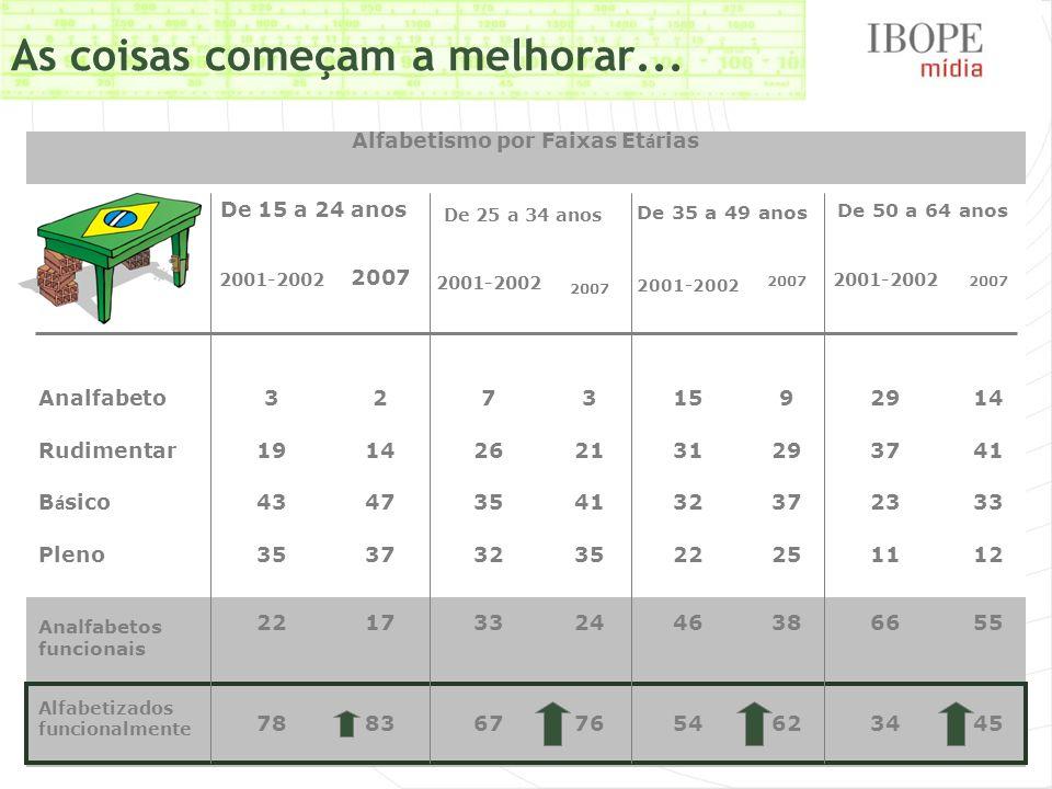 As coisas começam a melhorar... Alfabetismo por Faixas Et á rias De 15 a 24 anos De 25 a 34 anos De 35 a 49 anos De 50 a 64 anos 2001-2002 2007 2001-2