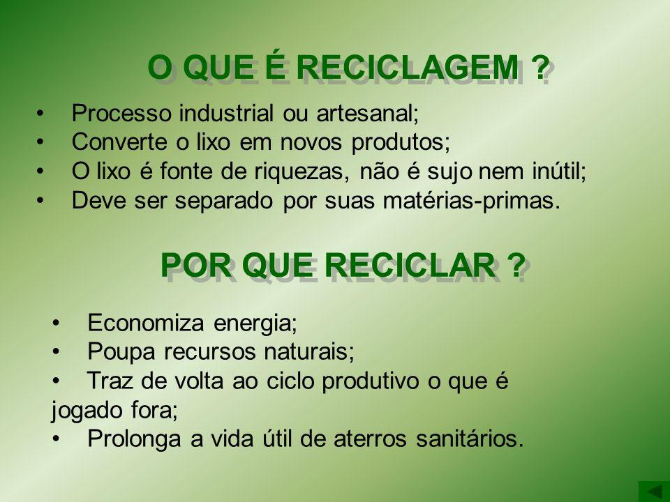 Processo industrial ou artesanal; Converte o lixo em novos produtos; O lixo é fonte de riquezas, não é sujo nem inútil; Deve ser separado por suas mat