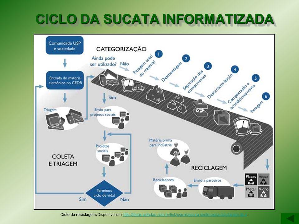 CICLO DA SUCATA INFORMATIZADA Ciclo da reciclagem. Disponível em: http://blogs.estadao.com.br/link/usp-inaugura-centro-para-reciclagem-de-l/.http://bl