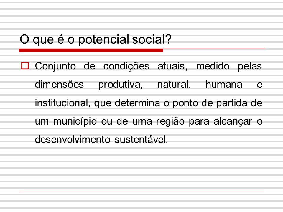 O potencial social representa as condições reais, especialmente do capital social.