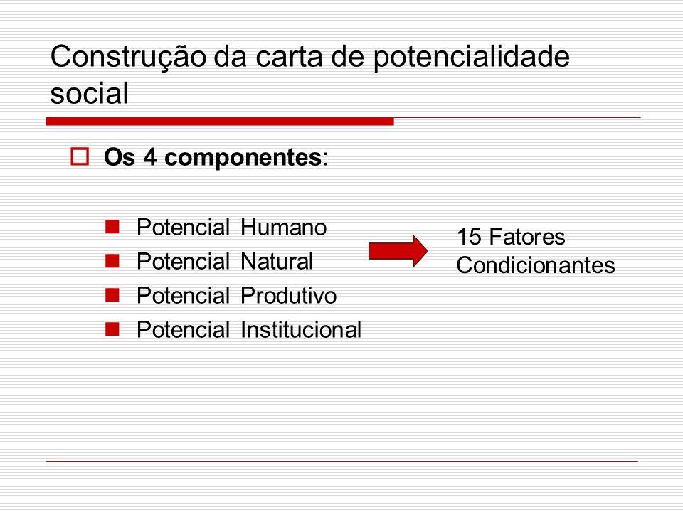 Os 4 componentes: Potencial Humano Potencial Natural Potencial Produtivo Potencial Institucional 15 Fatores Condicionantes Construção da carta de potencialidade social